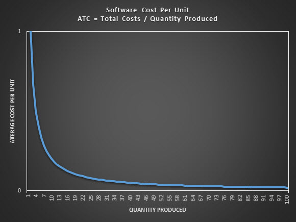 software cost per unit chart