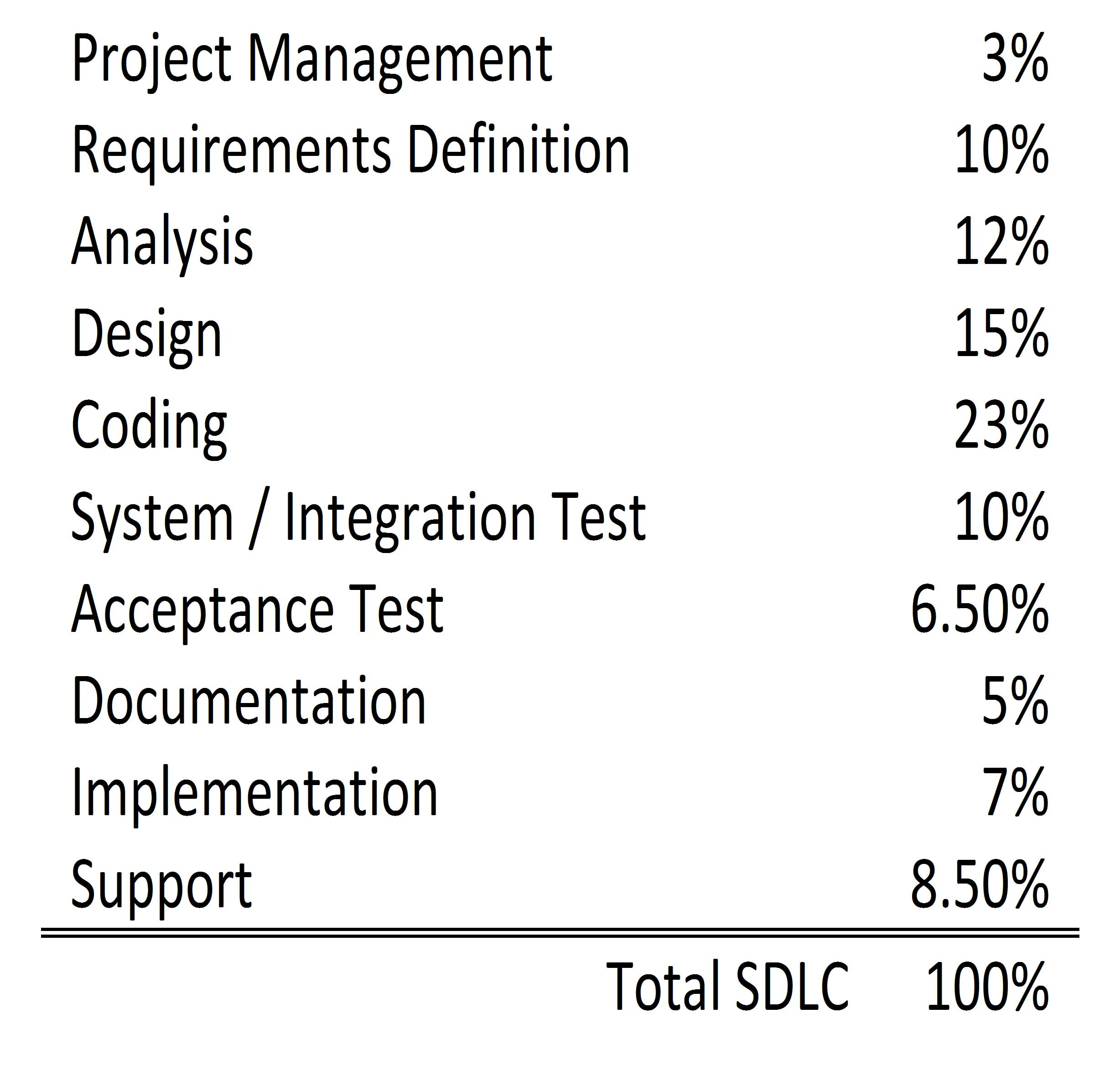 software project time breakdown chart