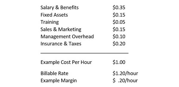 billable rates example calculation