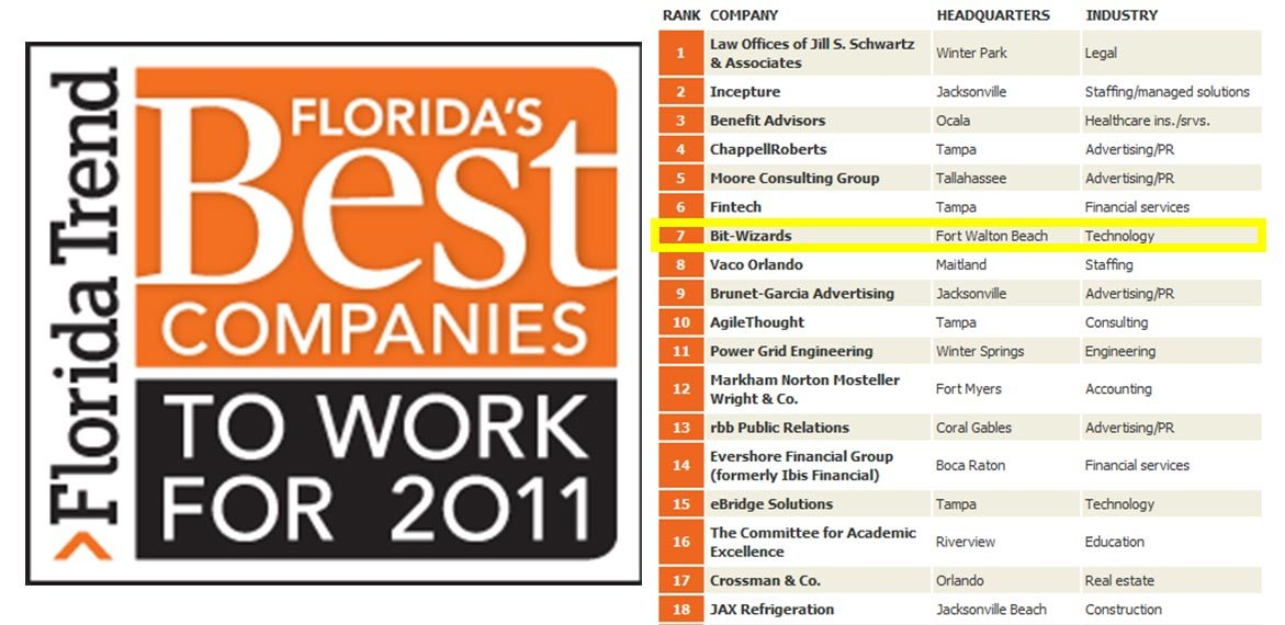 100 Best Companies To Work For in Florida Second Year in a Row