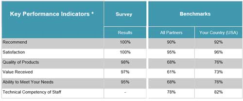 Customer Satisfaction Score 2012-2013