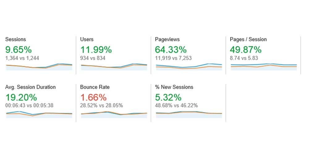 site analytics results