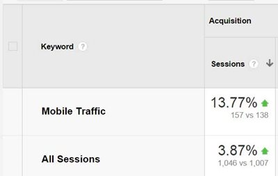 google analytics percentage change sessions