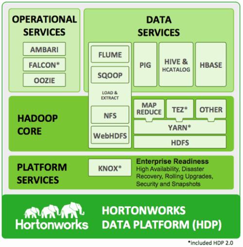 So, what is Hadoop?   Bit-Wizards